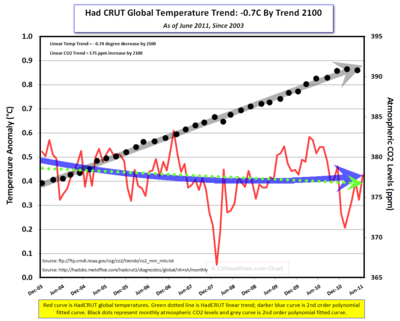 HadCRUT CO2 since 2003