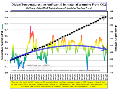 HadCRUT Temps CO2 17 Yrs July2011