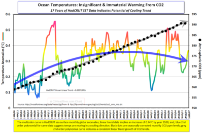 Ocean Temps CO2 17yrs July2011cr