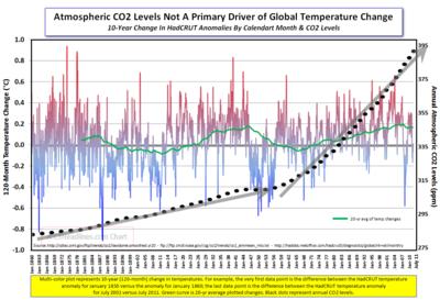 HadCRUT 10-yr mthl change CO2