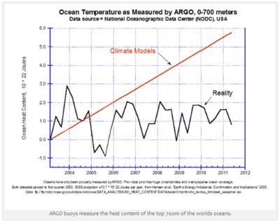 Ocean heat vs reality