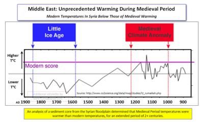 MiddleEast Medieval warming Syria