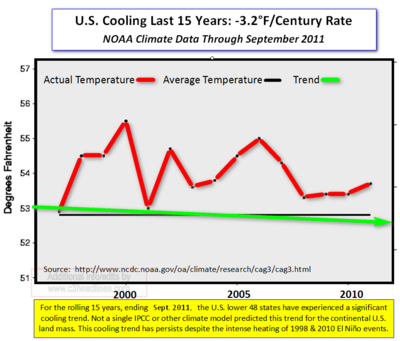 US Temps Cooling 15yr Sept 2011