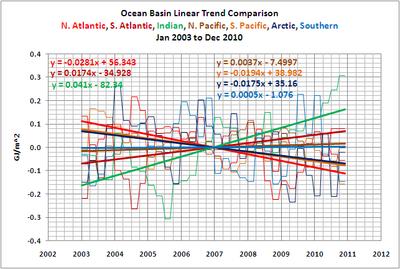 Ocean heat plots 2010
