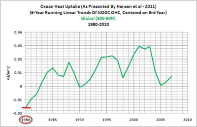 Tisdale Hansen Ocean Heat 1980