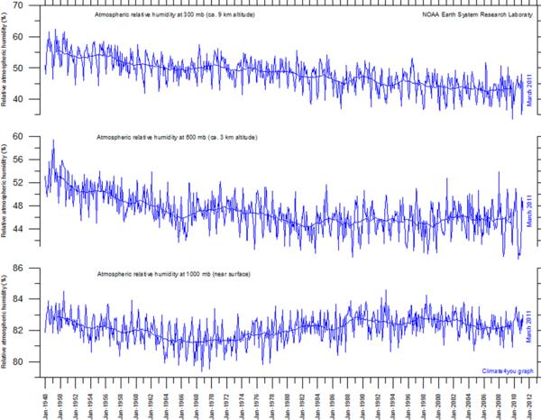NOAA ESRL AtmospericRelativeHumidity GlobalMonthlyTempSince1948 With37monthRunningAverage_cr