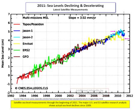 Satellite sea levels 2011 042611