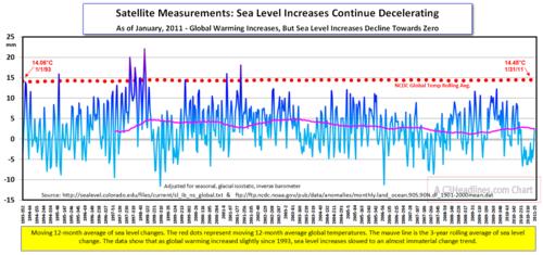 Sea level change3