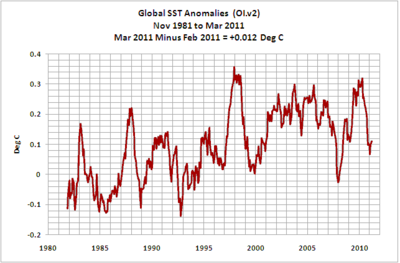 Global ocean temps march 2011