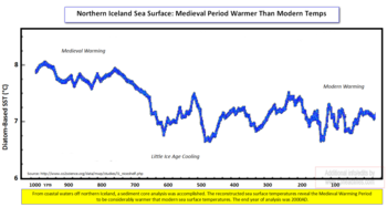 Northern iceland sea surface temps
