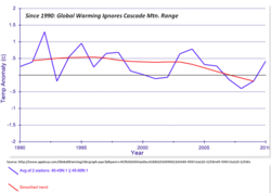 Cascade mtn global warm since 1990