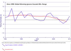 Cascade mtn global warm since 1990