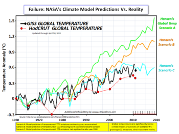 Hansen Model vs Reality April 2011