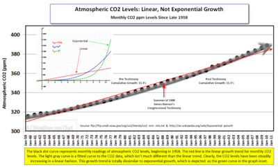 Monthly CO2levels