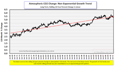 CO2 rolling 10 yr change