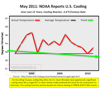 May 2011 US Cooling Last 15 Years