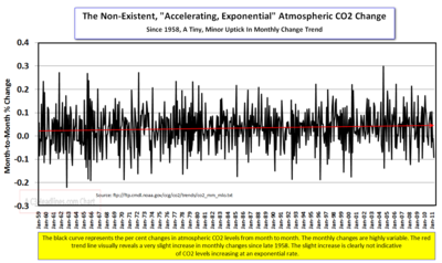 CO2 monthly percent change