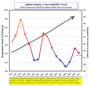 Hadcrut Global 5yr cooling trend may2011