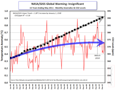 NASA-giss co2 May 2011
