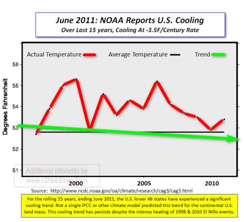 US Temps June 2011