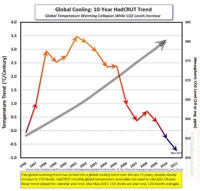 Hadcrut Global 10yr cooling trend may2011