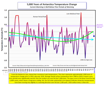 5000 yrs Antarctica temps