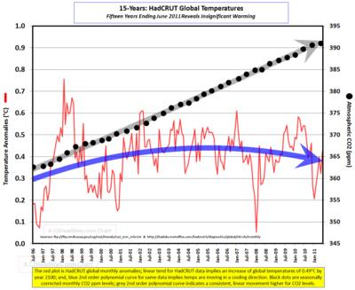 Glbl HadTemps CO2 6-2011 (2)