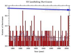Wang_lee_us-landfalling-hurricanes2