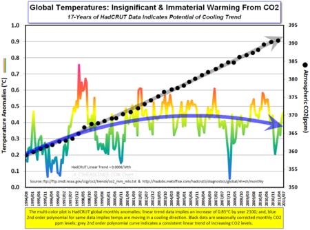 HadCRUT Global Temps CO2 17yrs july2011cr