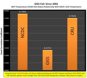 GISS Fail Since 2001