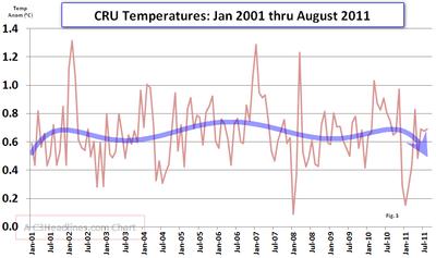 CRU 1-2001 thru 8-2011