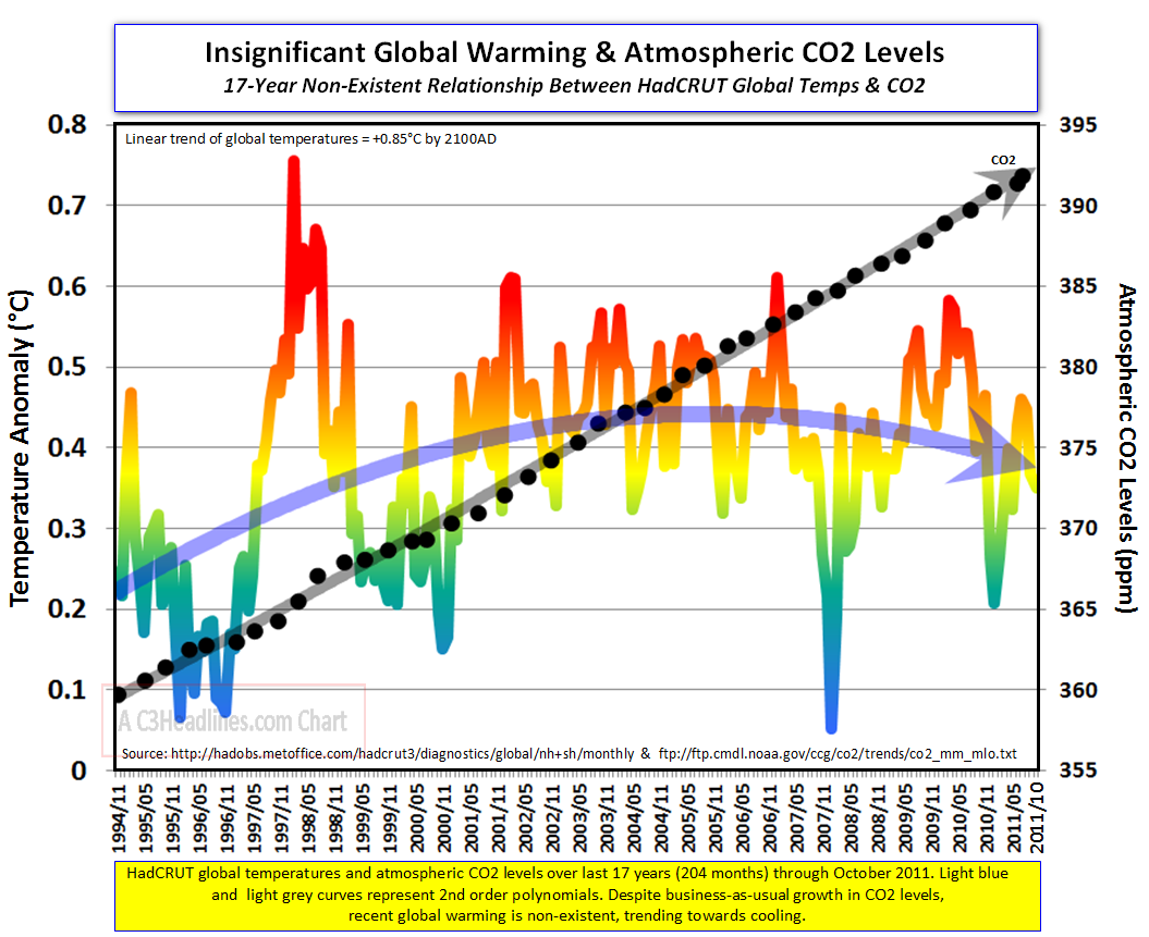 C3 the un lies of durban global warming is unprecedented global warming co2 17 year oct 2011 pooptronica Images