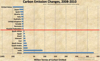 Top10 Smlst CO2 vs Top10 Lrgst CO2 rvsd