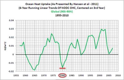 Tisdale Hansen Ocean Heat 1955