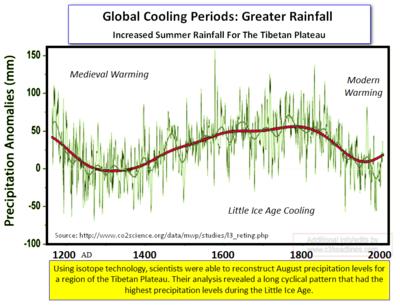 Rainfall tibetan plateau history