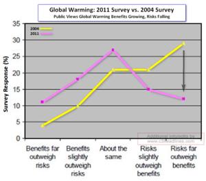 AGW survey 2011