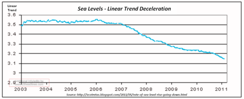 Sealevel_after linear trend