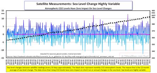 Sea level change every 10 days