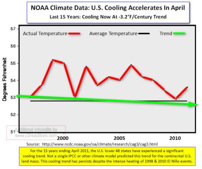 US NOAA Temps April 2011