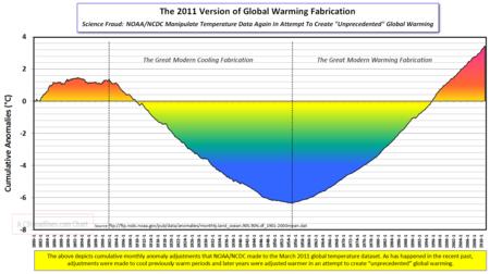 NOAA Warming Fabrication 2011