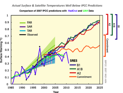 Directcomparison IPCC vs Hadcrut UAH