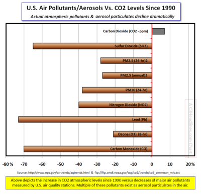 Actual air pollutants and aerosols