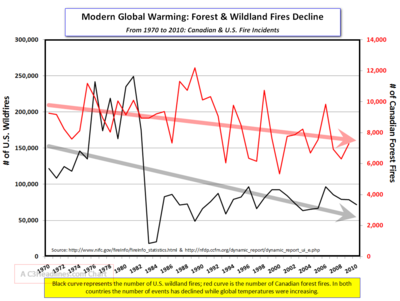 Canadian and US wildland fires 2010