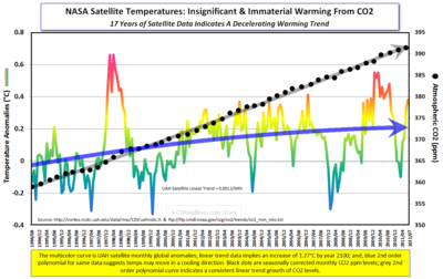 Satellite Temps CO2 17yrs July2011cr