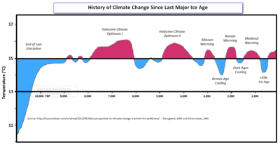 History of climate change since ice age