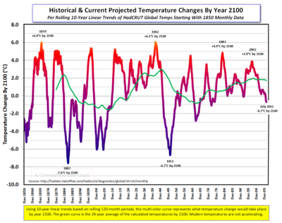 HadCRUT Projected Temp Chg by 2100