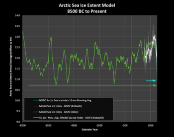 ArcticSeaIceHolocene3