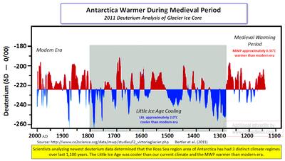 Antarctica MWP Victoria Ice Glacier