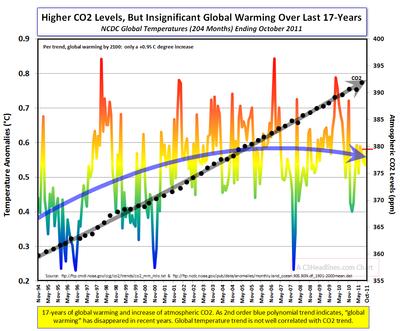 NCDC Glbl Warming 17-yrs CO2 Oct-2011