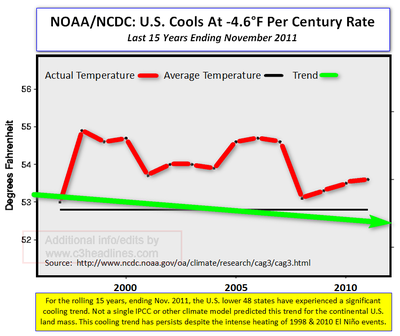 US Temps Nov 2011